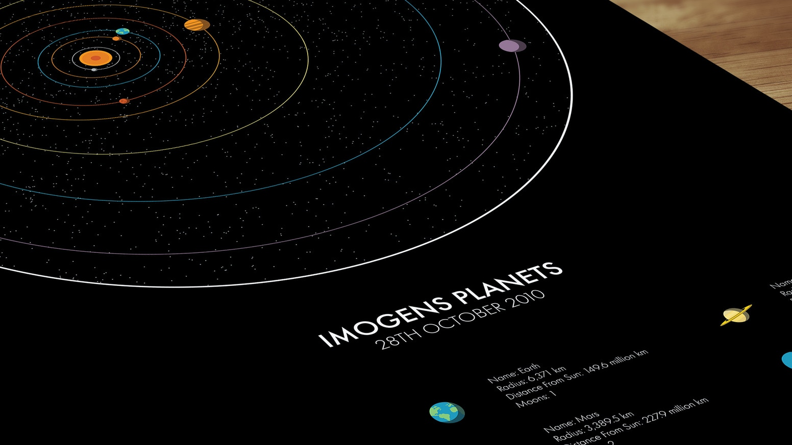 Personalised Solar System Map by Peter Spencer — Kickstarter