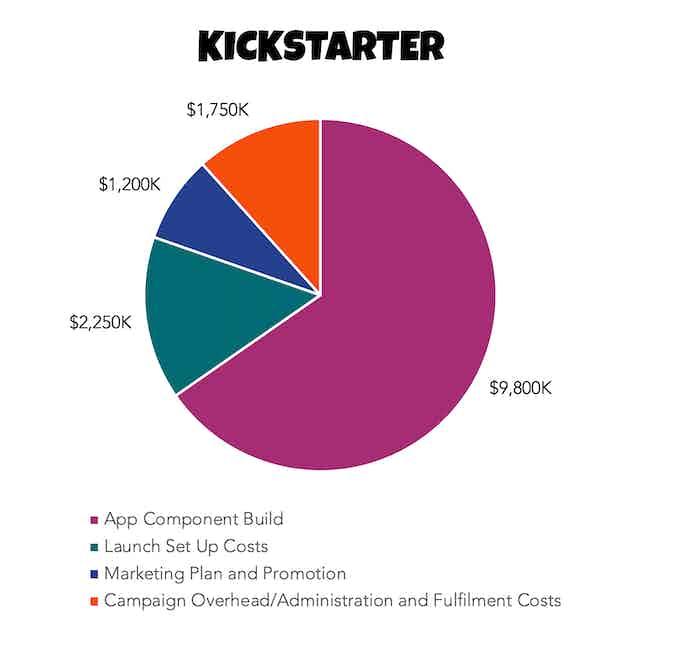 Kickstarter Funds Objective
