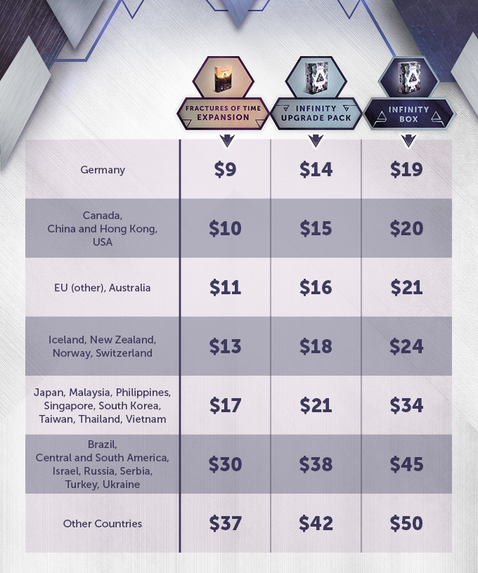 Please note that while we will do our best to stick to these prices, the fulfillment is still several months away, and events beyond our control may cause the final prices to be slightly different from the ones in this table.
