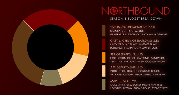 How your contributions will be utilized to make NORTHBOUND: Season 3