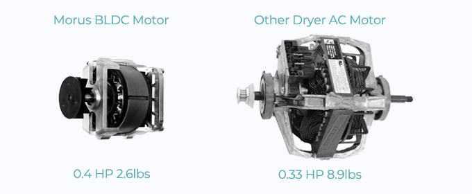 Morus BLDC motor provides 20% more power with an even smaller size!