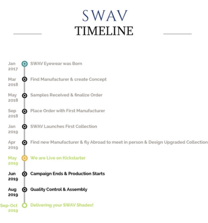 SWAV Eyewear Timeline