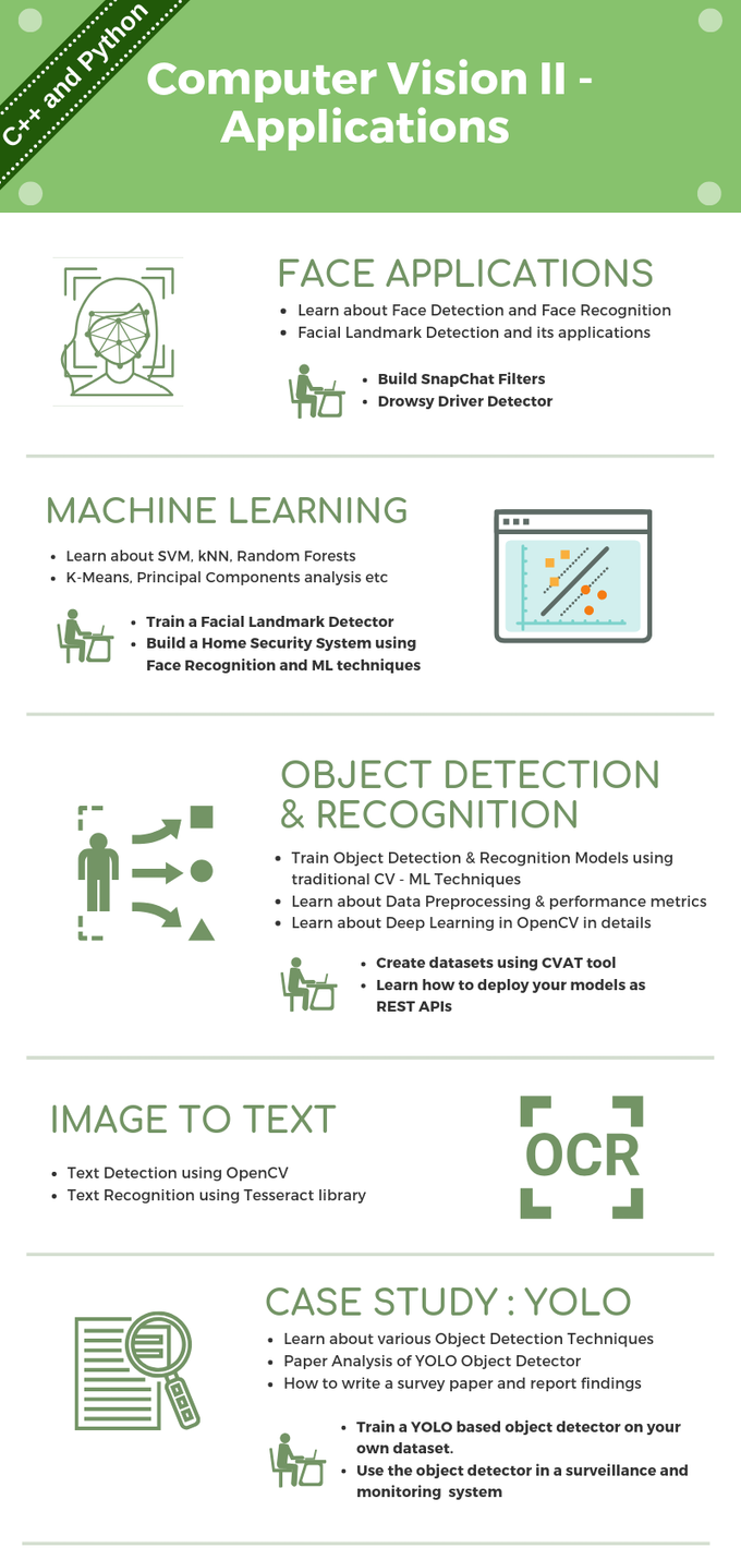 AI Courses by OpenCV org by Satya Mallick — Kickstarter