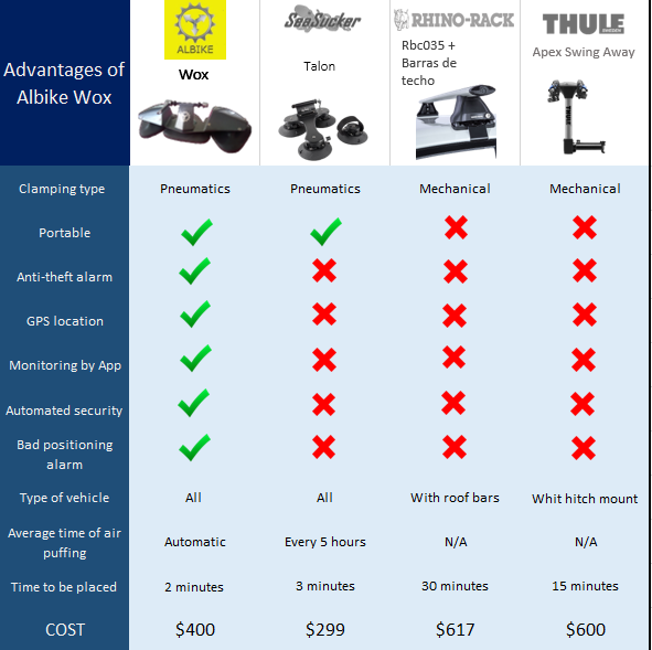 Advantages of Albike Wox