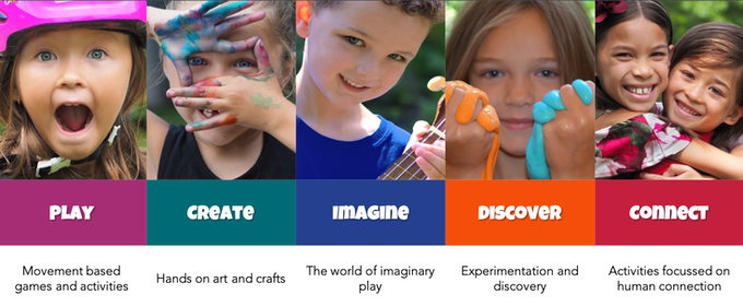 Activities focus on the 'whole' kid to inspire play (above) and sample activity for CREATE (below)