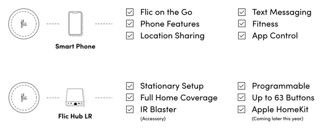 Flic 2: The Perfect Button - Control anything with a push by