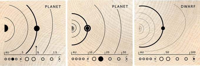Earth is 1AU from the Sun, Saturn is 9AU and Pluto averages 45AU!
