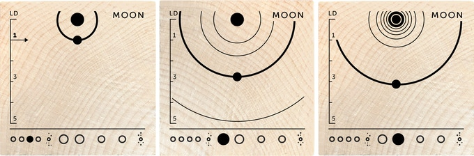 The moon is one LD from Earth, and Ganymede and Titan are both around three from their planets.