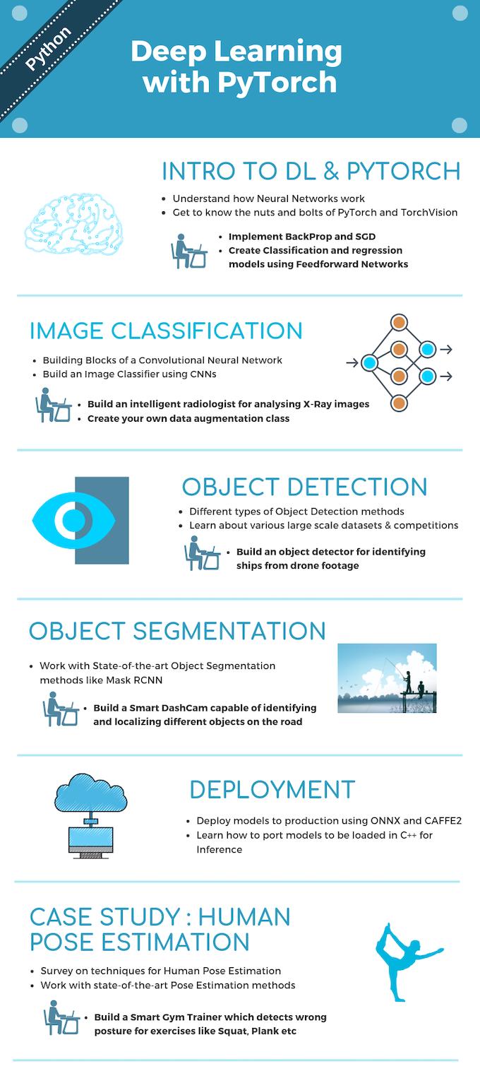 AI Courses by OpenCV org by Satya Mallick — Kickstarter