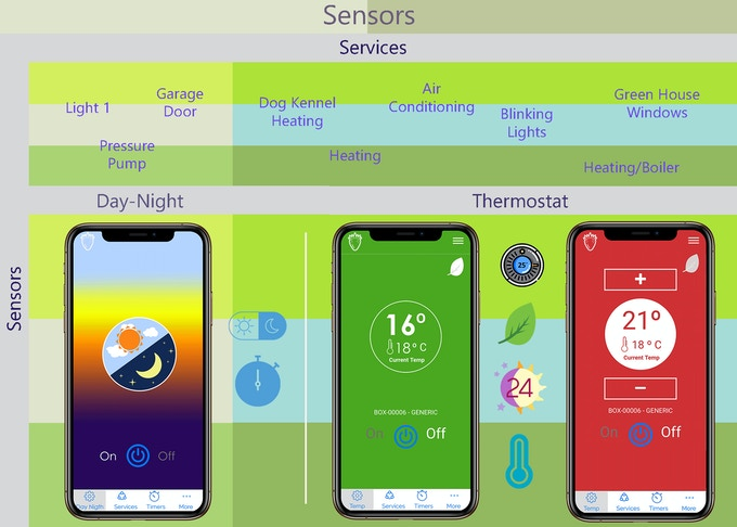 Create thermostats and get temperature data from your Strawberry4Pi straight into your Strawberry4Pi app. Switch your custom services whenever you want or automatically. Also you can use the Eco Mode to save energy on preselected time schedules.