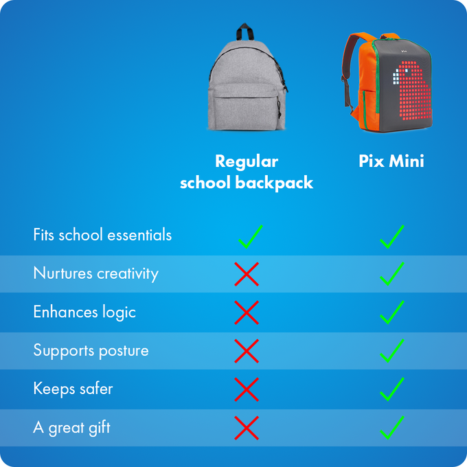 Pix Mini vs. Usual Backpack