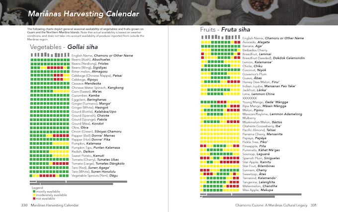 Unedited Draft of Seasonal Harvesting Chart | Courtesy: University of Guam