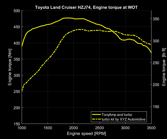 Toyota Land Cruiser HZJ74 boosted by TORQAMP ™