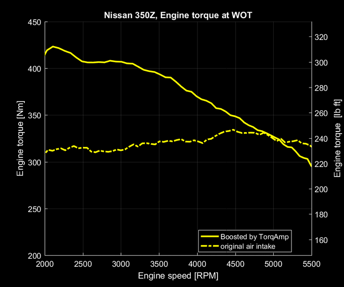 Nissan 350Z 3.5 liter naturally aspirated boosted by TORQAMP ™