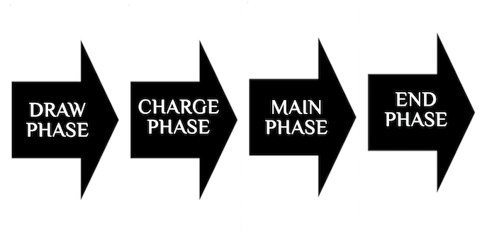 Order of Phases