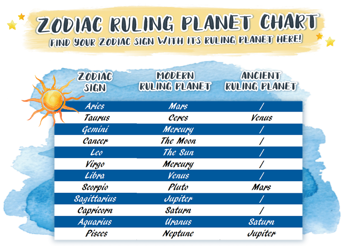 For those of you who want to match ruling planets with their zodiac symbol, we've put together this information for you with both ancient and modern ruling planets.