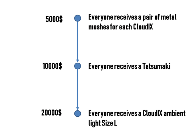 CloudIX: The first levitating smart Cloud on crowdfunding by Kazem on