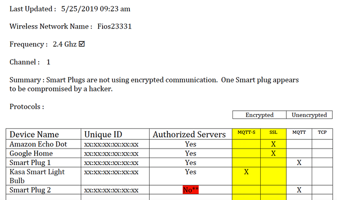 Sample Report - highlighting non-secure devices and a device that appears hacked