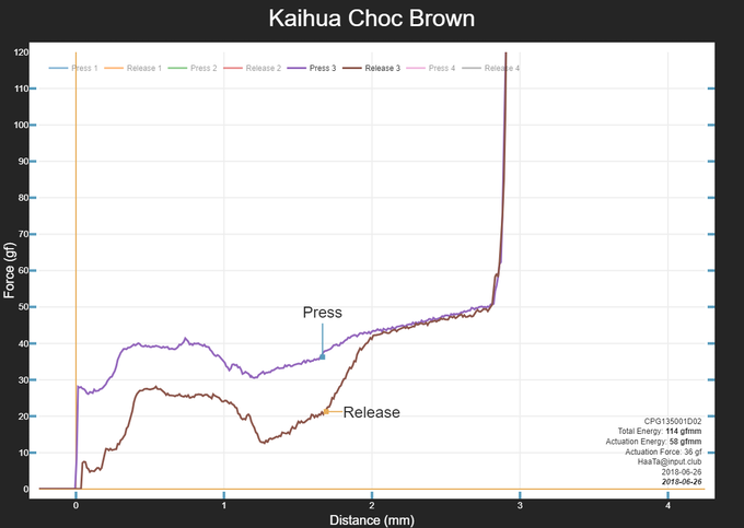 Kaihua Choc Brown Mechanical Switch Force Curve