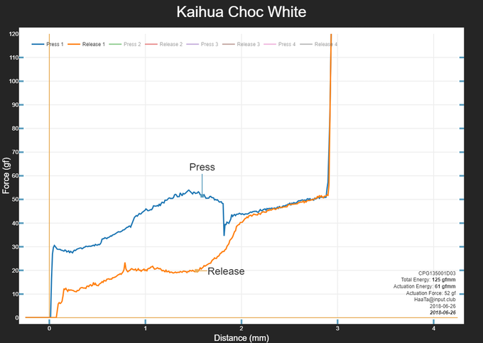 Kaihua Choc White Mechanical Switch Force Curve