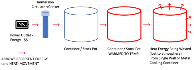 Energy and Heat movement and loss with traditional containers