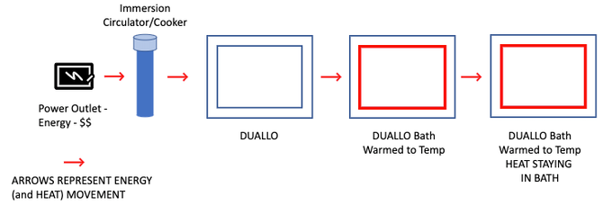 Energy and Heat retention and efficiency with DUALLO