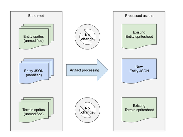 Diagram of single artifact processing