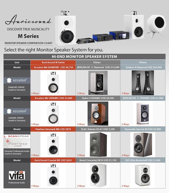 AuricSound's M Series Speaker Comparison Chart