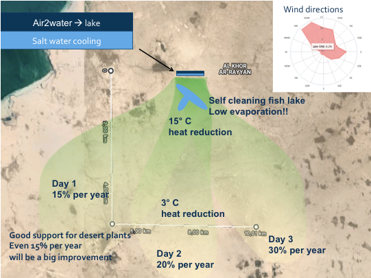 Salzfreie Solarkühlung + Agrarbefeuchtung mit Meerwasser