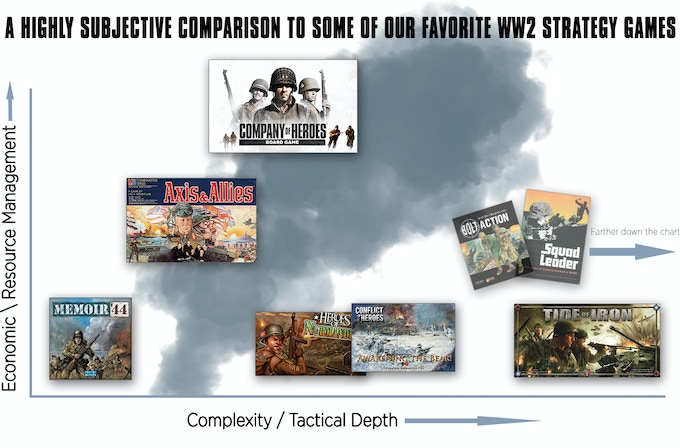 This chart is a very rough comparison, it does not take into account play time. Also, even though complexity is not always the same as tactical depth; this chart combines the two together weighting tactical depth a little higher (otherwise Axis and Allies would be farther to the right.) The CoH board game ranges from 60-90 minutes in standard mode. It contains squad level tactics but also emphasizes capturing resources and many purchase decisions.