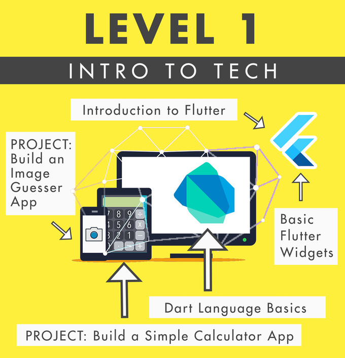 Level 1: Introduction to App Development Technology