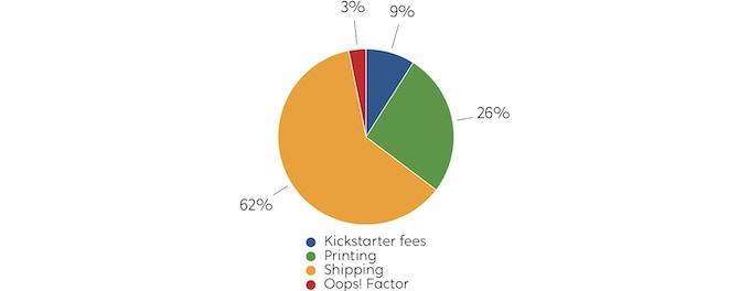 Breakdown of where the funding's going.