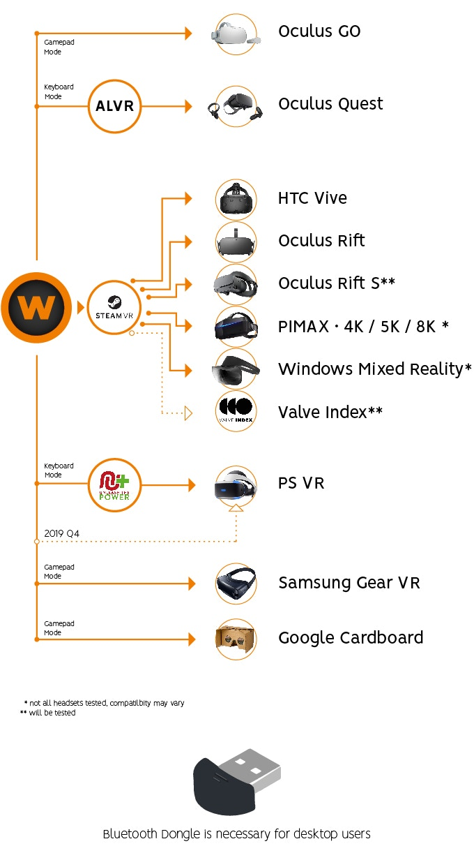 WalkOVR: World's Most Compatible Locomotion System for VR by WalkOVR