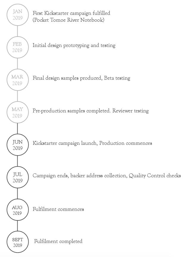 Kickstarter Campaign Timeline