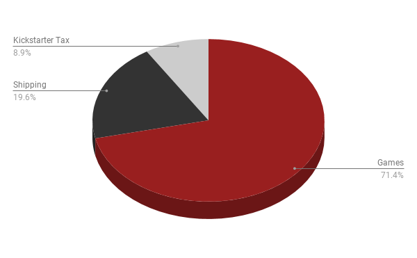 Here is a Simple Pie Chart for Our Campaign Funds