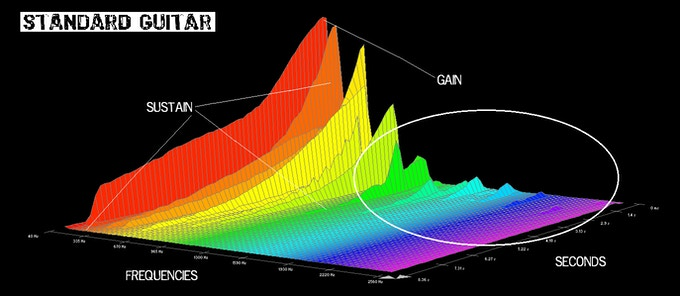 "Grafica ""FFT"" (Fast Fourier Transform) que genera el acorde de G13 en una guitarra estandar"