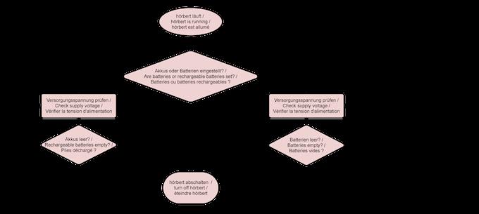 Ablaufskizze / Process sketch / Schéma de la procédure