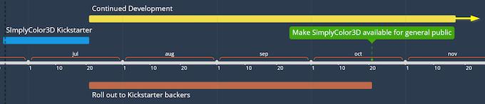 SimplyColor3D Kickstarter - release and future development timeline