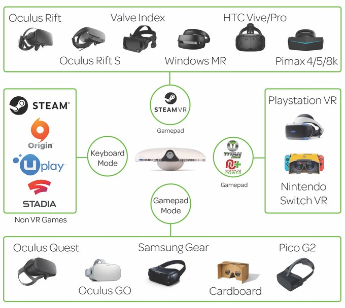 VRGO Mini - Move around VR worlds like never before by Joe