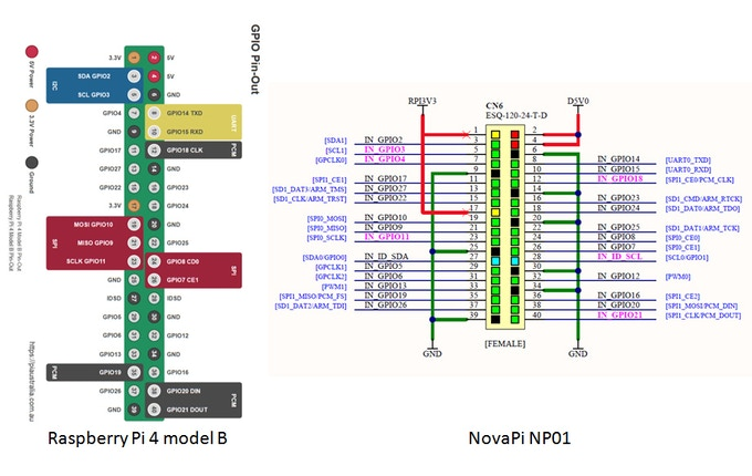 RPi 4 and NP01 pin out comparison