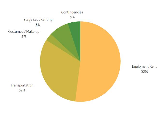 52% location de matériel, 32% de transports, 3% de maquillages et costumes, 8% de location de lieux de tournages, 5% d'imprévus