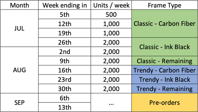 Production schedule based on current production capacity