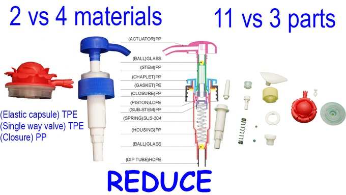Reduce - use less, reduce material usage