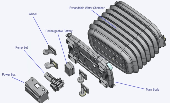 The fundamental structures of the new washer system.