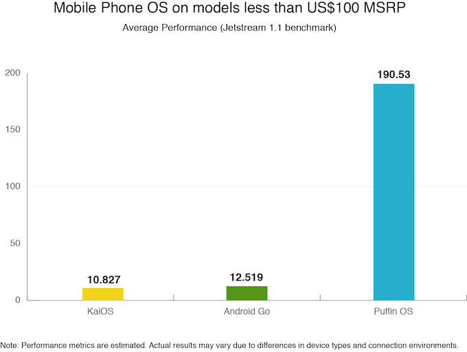 Puffin OS Phone for the Next Billion Users by CloudMosa, Inc