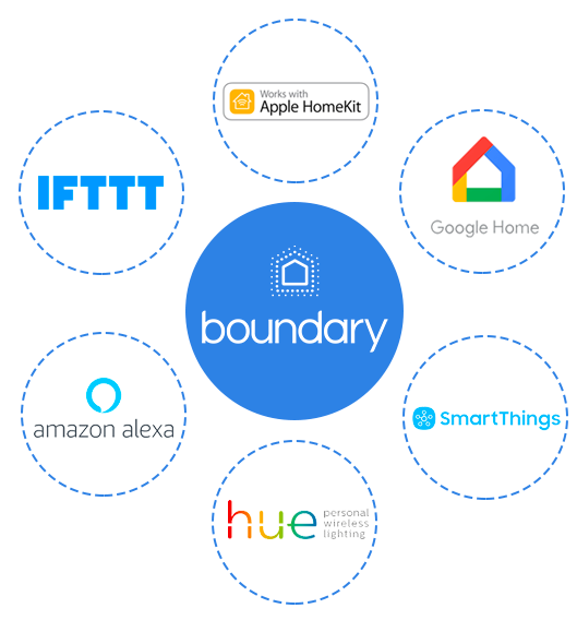 Boundary Intruder Alarm Home Security Made Smarter By