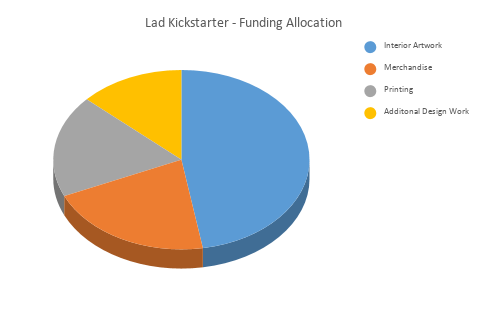 The Budgetary Forecast For Lad
