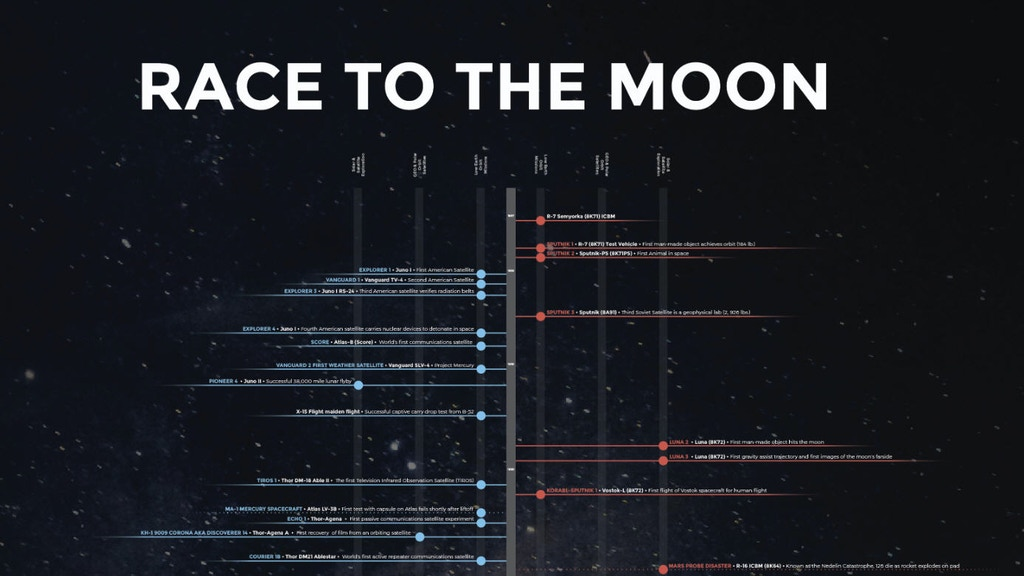 Race To The Moon & Updated Integrated Space Plan Posters