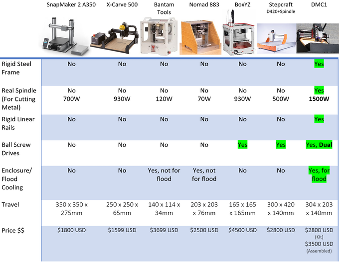 Shariff DMC1: A Powerful, Affordable, and Capable CNC by Shariff
