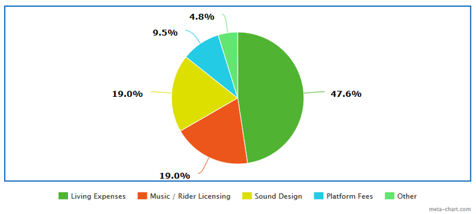 a rough estimate of the distribution of the project's expenses